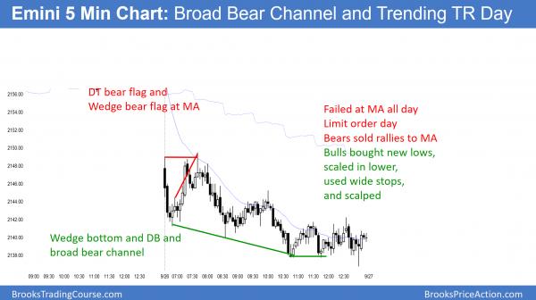 Emini bear wedge and trading range