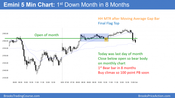 emini 1st bear month in 8 months