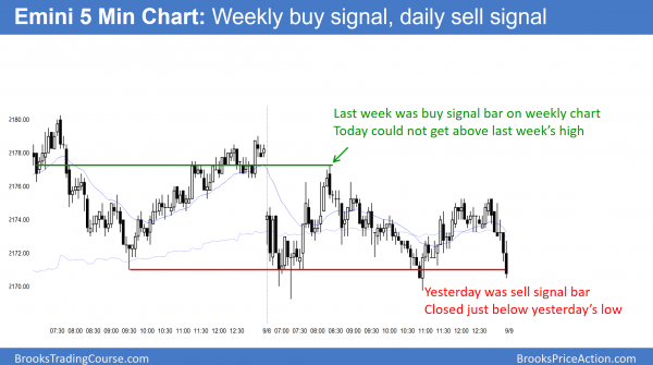 emini buy signal and sell signal