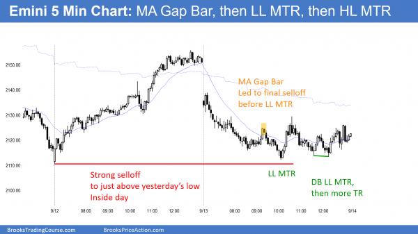 emini major trend reversal MTR