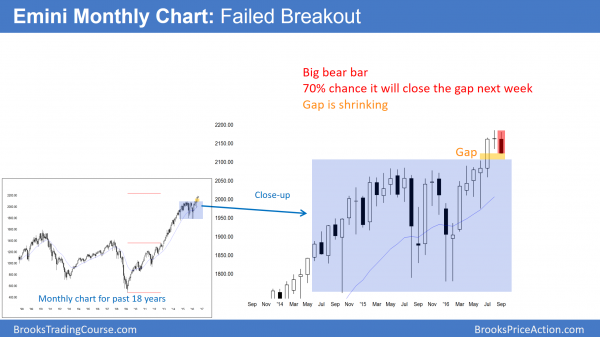 The monthly emini candlestick chart has a bear trend reversal for its candlestick pattern.