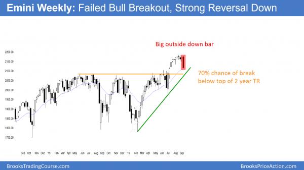 emini trend reversal and outside down bear trend bar
