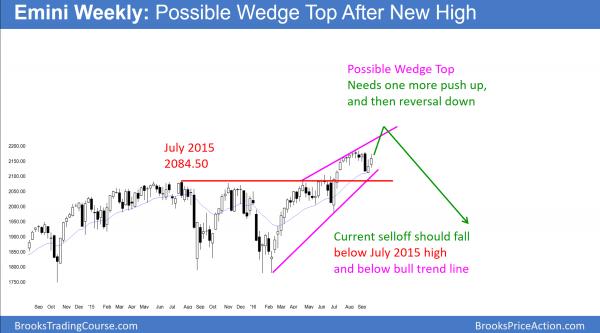 wmini wedge top of weekly chart