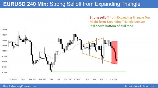 eurusd forex bear trend and triangle
