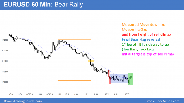 EURUSD Forex sell climax and bear rally