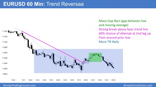 EURUSD Forex bear rally trend reversal