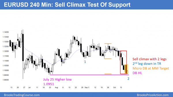 EURUSD Forex market sell climax test of support in trading range