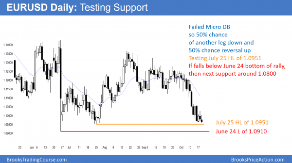 eurusd forex test of support