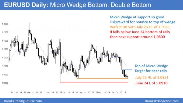 EURUSD Forex wedge bottom and double bottom