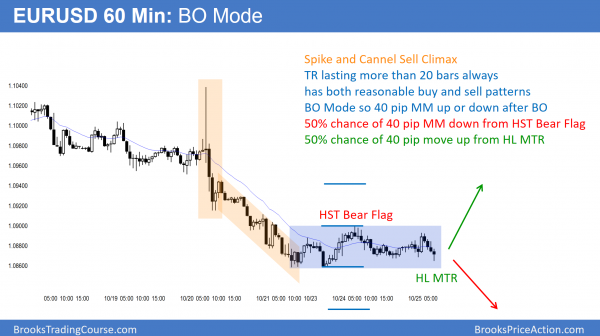 EURUSD Forex trading range in bear trend