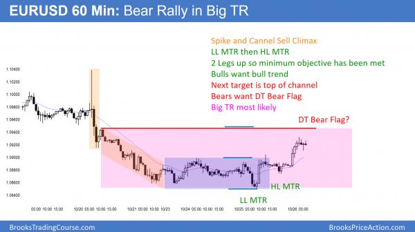 EURUSD bear rally