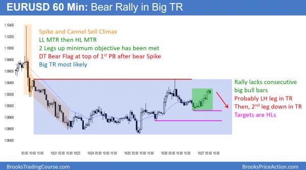 EURUSD bear flag in trading range before presidential election
