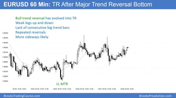 EURUSD trend reversal into trading range