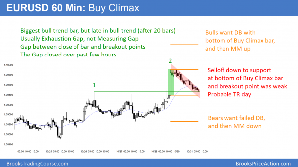 EURUSD Forex buy climax
