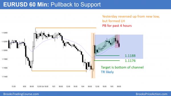 EURUSD 60 minute chart trading range