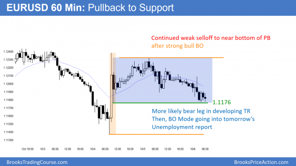 EURUSD pullback and trading range before unemployment report