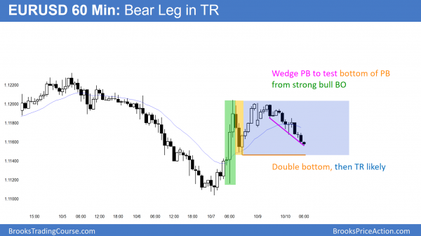 EURUSD Forex trading range