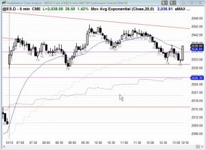 ES Chart - Ask Al Brooks Trading Days Easiest to Lose