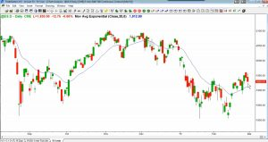 Ask Al Brooks - Make Money Daily Chart Review