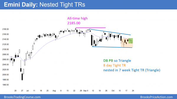 Apex if Emini triangle and nested tight TRs.