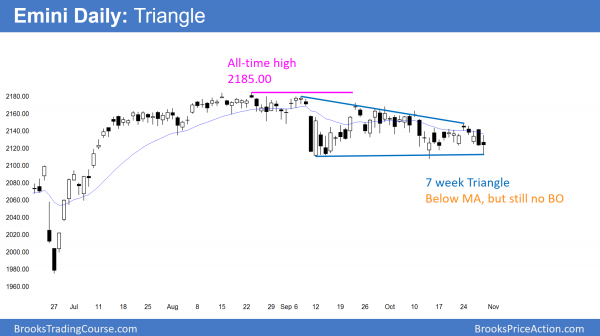 daily emini candlestick pattern is triangle
