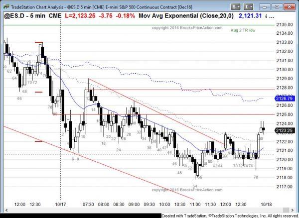 emini weak bear channel and reversal