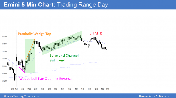 Emini wedge and trend reversal