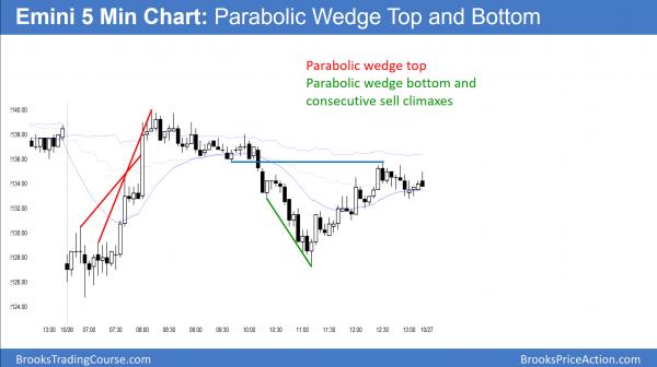 emini parabolic wedge top and bottom