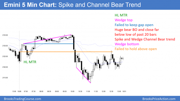 Emini bear breakout on clinton email FBI investigation news