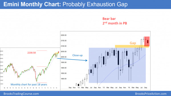 monthly emini candlestick chart shows bear trend bar