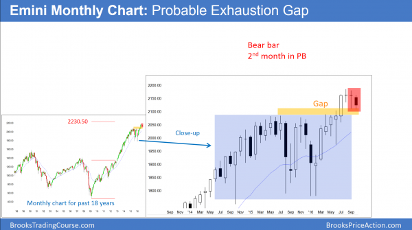 monthly emini exhaustion gap before presidential election