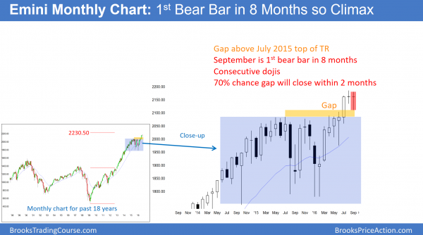The monthly sp500 emini has a sell climax and there will be an october correction