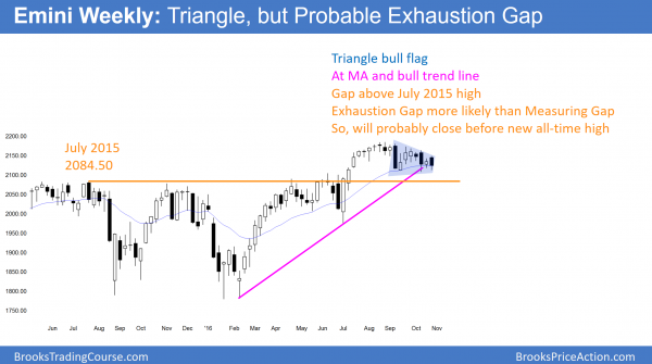 weekly emini in triangle before presidential and congressional election breakout