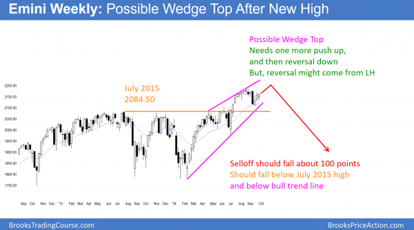 the weekly emini sp500 stock market chart is forming a wedge top