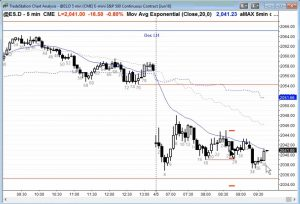 Ask Al Brooks - ES Chart Live Trading Room Commentary
