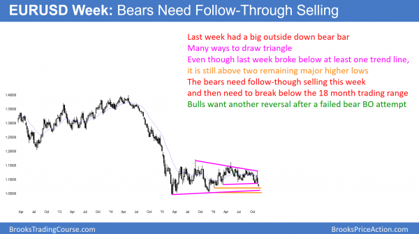 EURUSD bear breakout