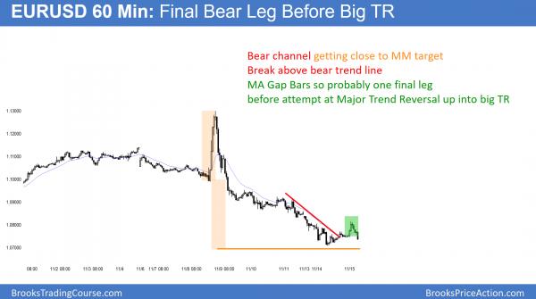 EURUSD bear channel becoming trading range