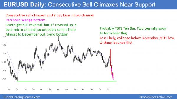 EURUSD Forex chart sell climax