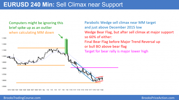 EURUSD sell climax at support
