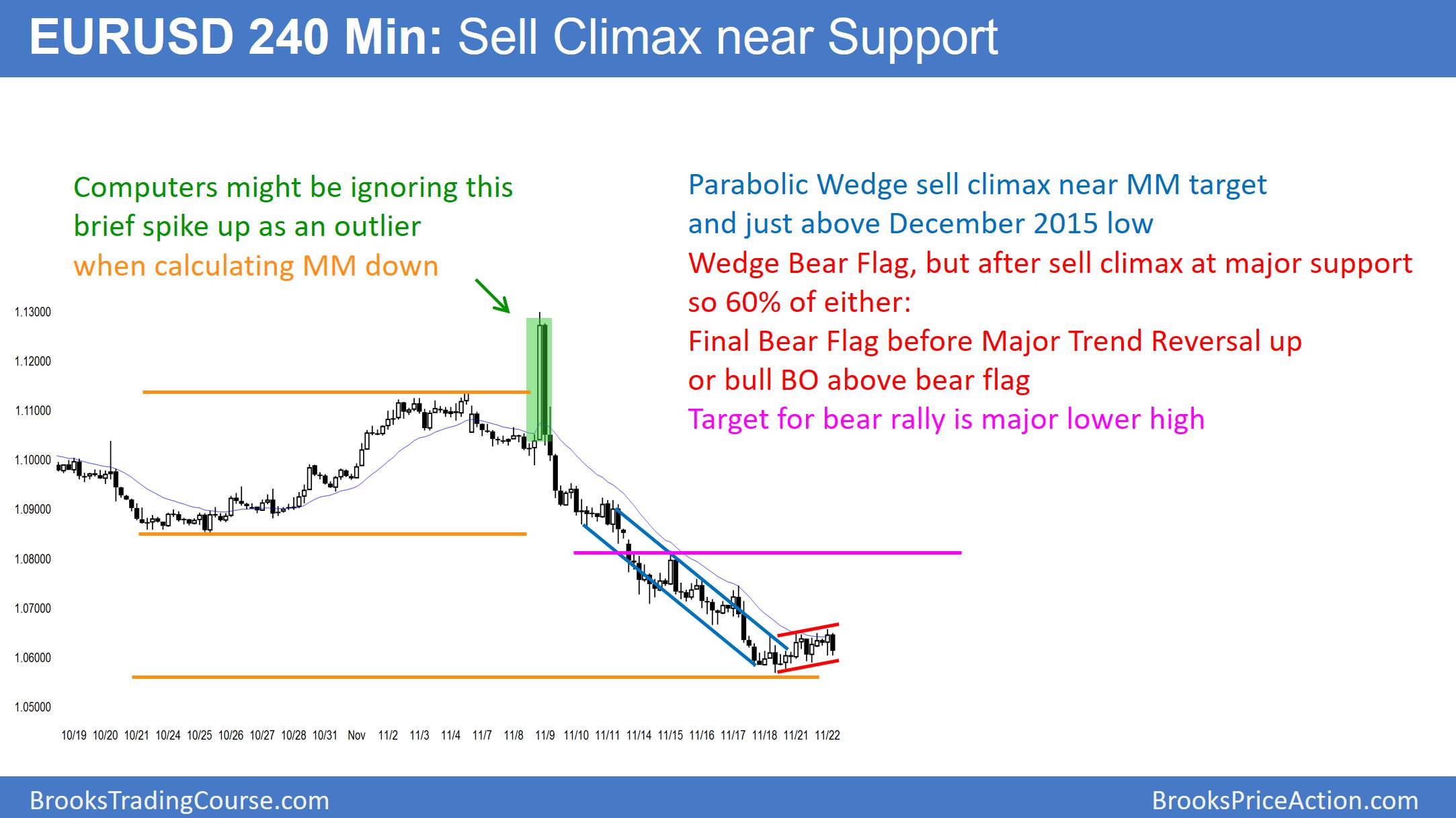 Eurusd forex trading tips