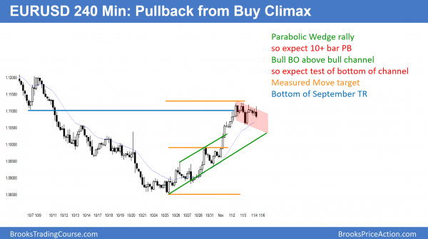 EURUSD Forex buy climax before election