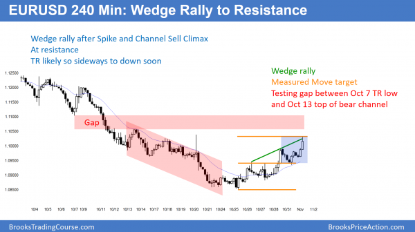 EURUSD Forex wedge rally to resistance after sell climax
