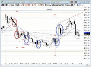 ES Chart Swing Trading Setups