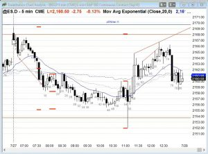 ES S&P500 Chart Swing Trading the Open