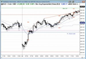 ES Chart Tight Stops Selling Wedge Top