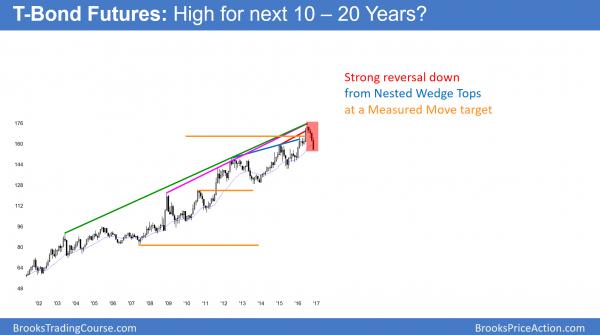 bond futures wedge top