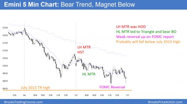 FOMC bull trend reversal