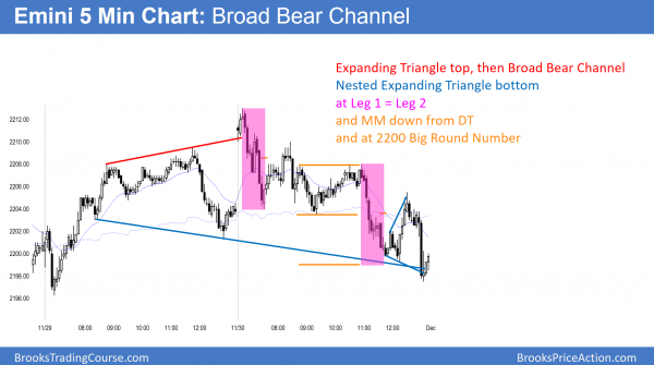emini expanding triangle at new all time high
