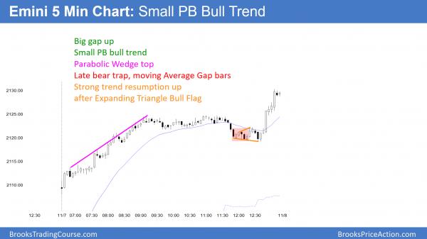 emini gap up bull trend