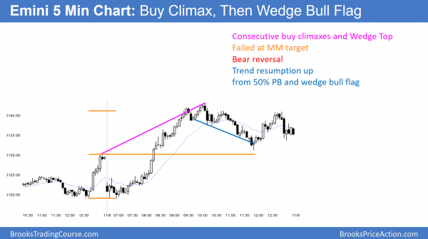 emini buy climax and wedge bull flag